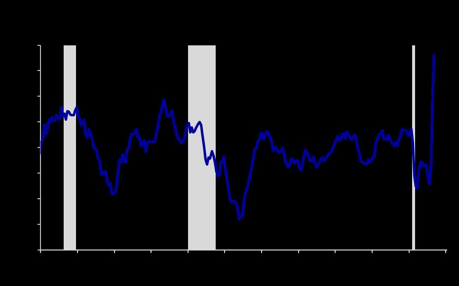 Exhibit 7: Consumer Price Index (Inflation)