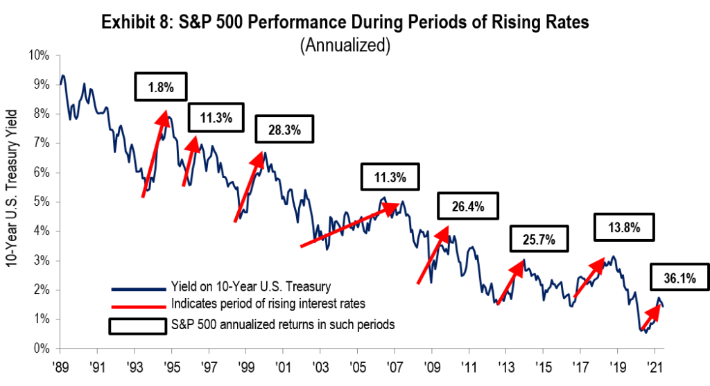 Exhibit 8: S&P 500 Performance During Periods of Rising Rates (Annualized)